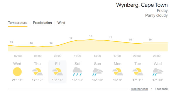 Weather for the weekend: Weather.Com